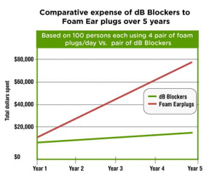 dB blocker comparison
