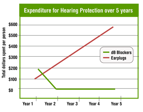 Custom Hearing Protection dB Blockers vs. Ear Plugs